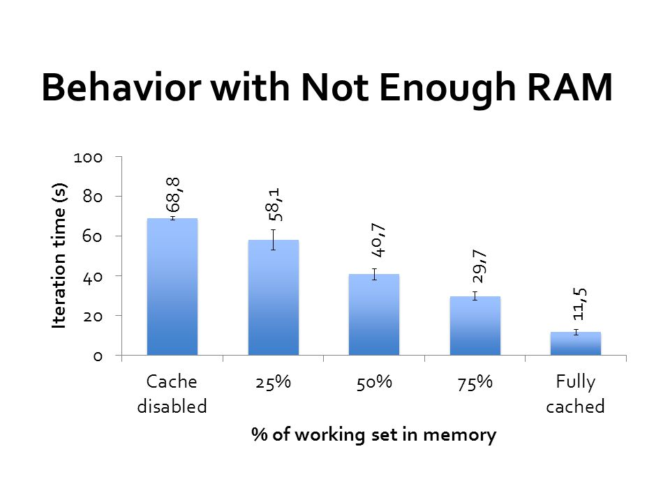 Behavior with Not Enough RAM