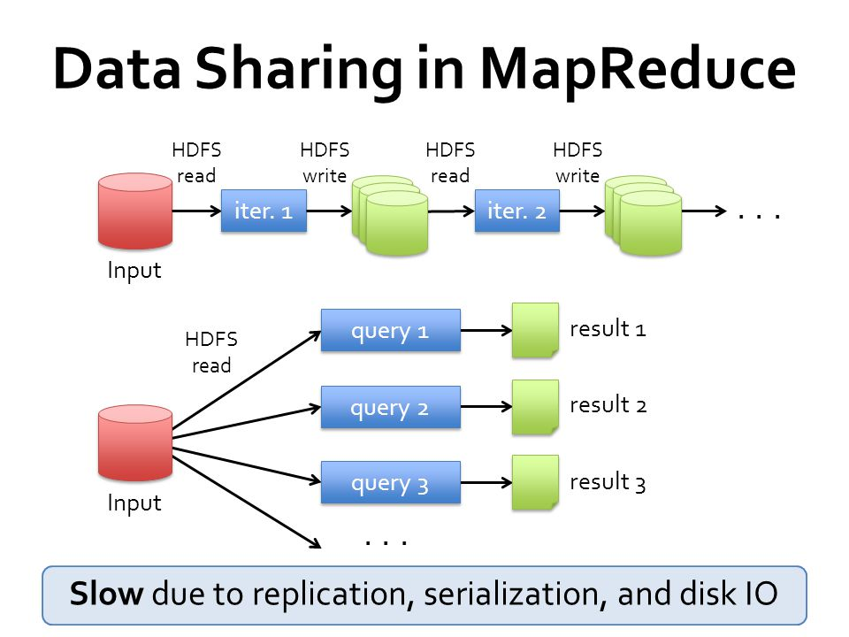 Data Sharing in MapReduce iter. 1 iter. 2...