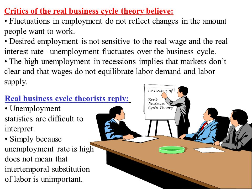 Chapter Nineteen6 Criticisms of Real Business Cycle Theory Critics of the real business cycle theory believe: Fluctuations in employment do not reflect changes in the amount people want to work.
