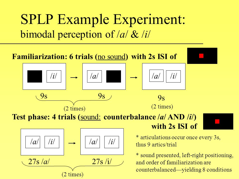 SPLP Example Experiment: bimodal perception of /a/ & /i/ /i//i//a//a//i//i//a//a/ Familiarization: 6 trials (no sound) with 2s ISI of 9s (2 times) Test phase: 4 trials (sound: counterbalance /a/ AND /i/) with 2s ISI of /i//i//i//i//a//a//a//a/ 27s /a/27s /i/ (2 times) * articulations occur once every 3s, thus 9 artics/trial * sound presented, left-right positioning, and order of familiarization are counterbalanced—yielding 8 conditions