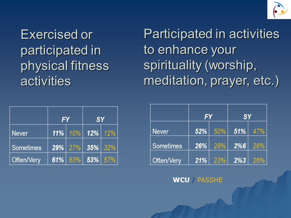 Exercised or participated in physical fitness activities FYSY Never 11% 10% 12% Sometimes 29% 27% 35% 32% Often/Very 61% 63% 53% 57% Participated in activities to enhance your spirituality (worship, meditation, prayer, etc.) FYSY Never 52% 50% 51% 47% Sometimes 26% 28% 2%6 28% Often/Very 21% 23% 2%3 26% WCU / PASSHE