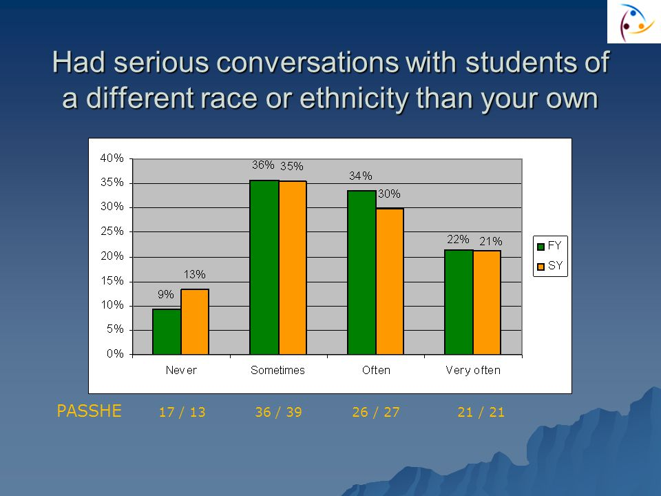 Had serious conversations with students of a different race or ethnicity than your own PASSHE 17 / 13 36 / 39 26 / 27 21 / 21