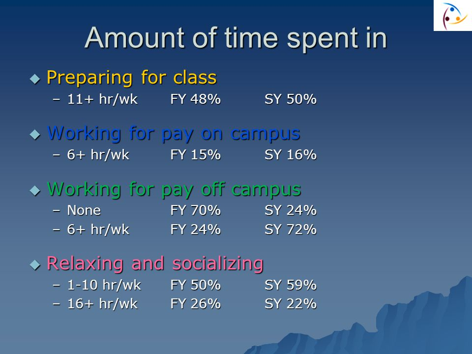 Amount of time spent in  Preparing for class –11+ hr/wkFY 48%SY 50%  Working for pay on campus –6+ hr/wkFY 15%SY 16%  Working for pay off campus –NoneFY 70%SY 24% –6+ hr/wkFY 24%SY 72%  Relaxing and socializing –1-10 hr/wkFY 50%SY 59% –16+ hr/wkFY 26%SY 22%