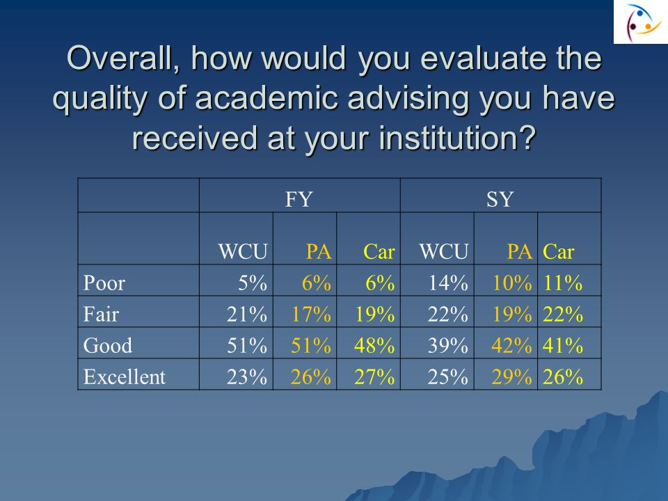 Overall, how would you evaluate the quality of academic advising you have received at your institution.