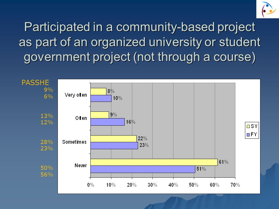 Participated in a community-based project as part of an organized university or student government project (not through a course) PASSHE 9% 6% 13% 12% 28% 23% 50% 56%