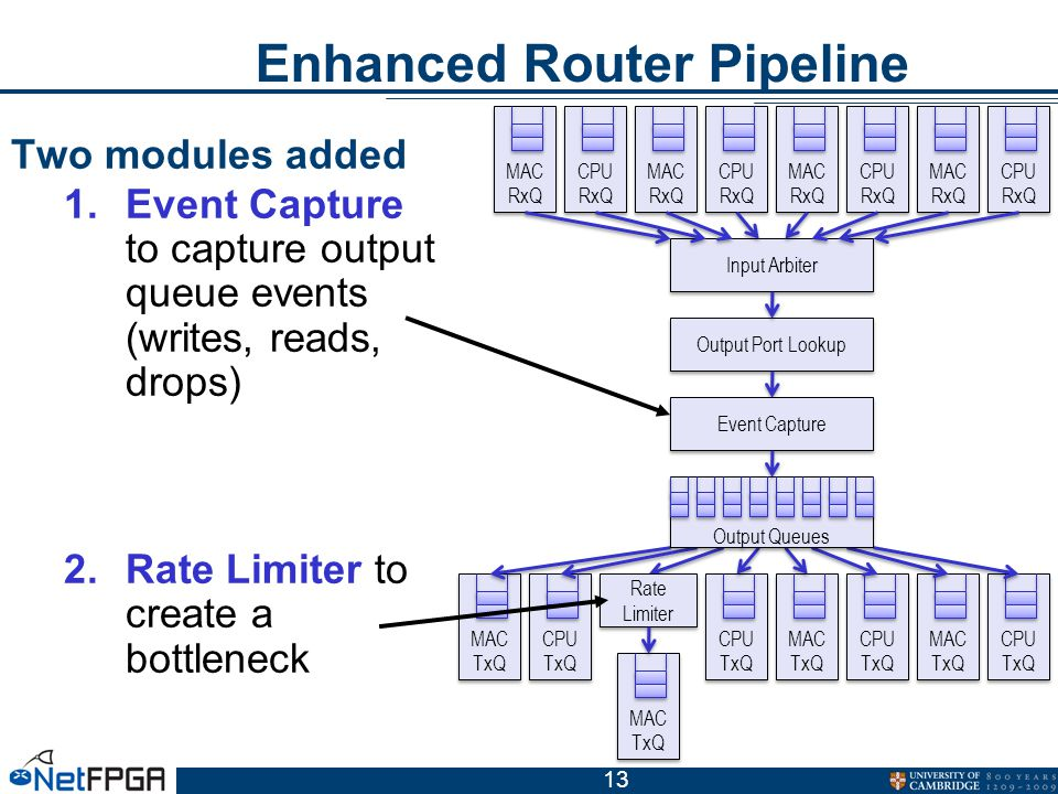 13 Enhanced Router Pipeline Two modules added 1.Event Capture to capture output queue events (writes, reads, drops) 2.Rate Limiter to create a bottleneck MAC RxQ MAC RxQ CPU RxQ CPU RxQ MAC RxQ MAC RxQ CPU RxQ CPU RxQ MAC RxQ MAC RxQ CPU RxQ CPU RxQ MAC RxQ MAC RxQ CPU RxQ CPU RxQ Input Arbiter Output Port Lookup MAC TxQ MAC TxQ CPU TxQ CPU TxQ MAC TxQ MAC TxQ CPU TxQ CPU TxQ MAC TxQ MAC TxQ CPU TxQ CPU TxQ MAC TxQ MAC TxQ CPU TxQ CPU TxQ Output Queues Rate Limiter Rate Limiter Event Capture