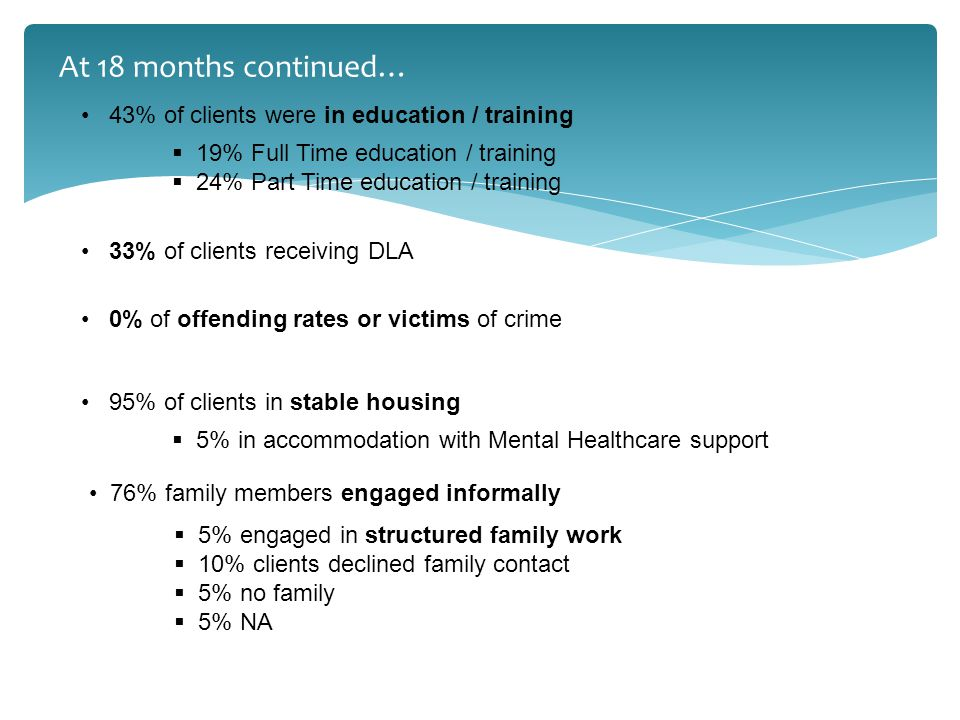 76% family members engaged informally 33% of clients receiving DLA 43% of clients were in education / training  19% Full Time education / training  24% Part Time education / training 0% of offending rates or victims of crime 95% of clients in stable housing  5% in accommodation with Mental Healthcare support  5% engaged in structured family work  10% clients declined family contact  5% no family  5% NA At 18 months continued…