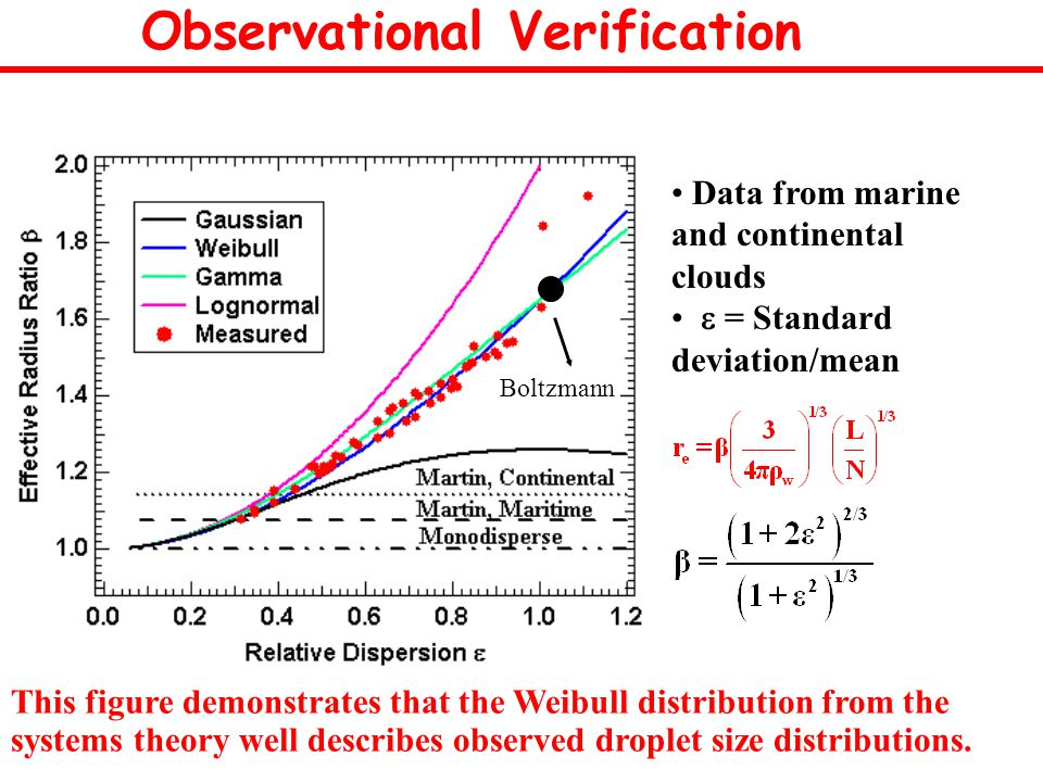 This figure demonstrates that the Weibull distribution from the systems theory well describes observed droplet size distributions.
