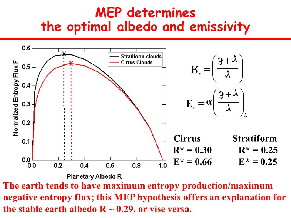 MEP determines the optimal albedo and emissivity Cirrus Stratiform R* = 0.30 R* = 0.25 E* = 0.66 E* = 0.25 The earth tends to have maximum entropy production/maximum negative entropy flux; this MEP hypothesis offers an explanation for the stable earth albedo R ~ 0.29, or vise versa.