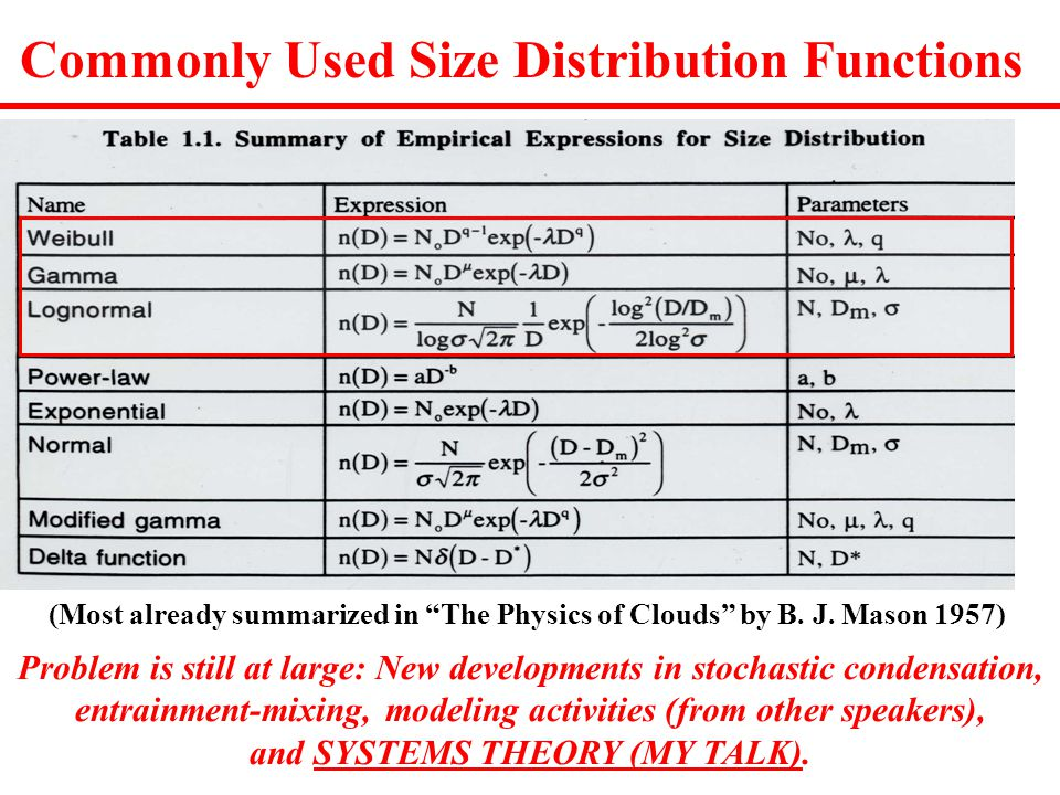 Commonly Used Size Distribution Functions (Most already summarized in The Physics of Clouds by B.