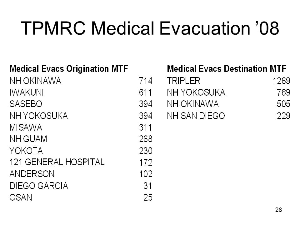 28 TPMRC Medical Evacuation '08
