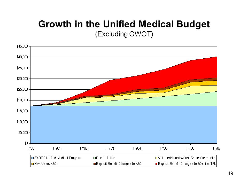 49 Growth in the Unified Medical Budget (Excluding GWOT)