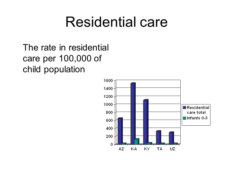 Residential care The rate in residential care per 100,000 of child population