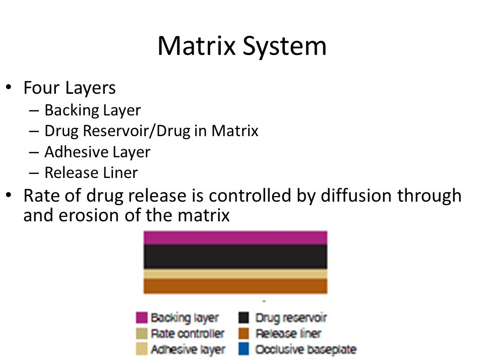 Matrix System Four Layers – Backing Layer – Drug Reservoir/Drug in Matrix – Adhesive Layer – Release Liner Rate of drug release is controlled by diffusion through and erosion of the matrix