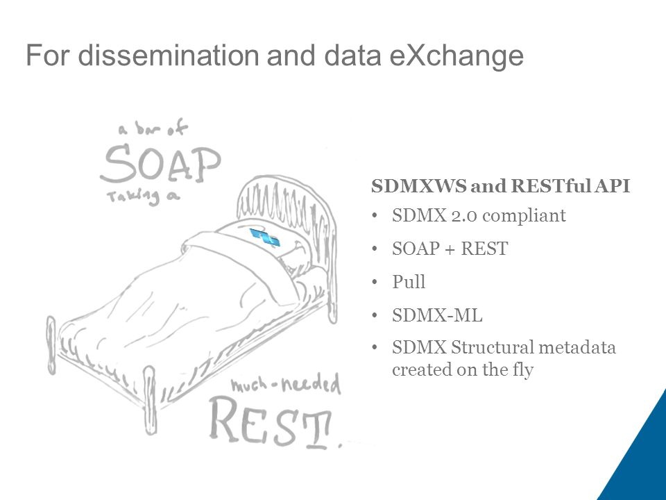 For dissemination and data eXchange SDMXWS and RESTful API SDMX 2.0 compliant SOAP + REST Pull SDMX-ML SDMX Structural metadata created on the fly