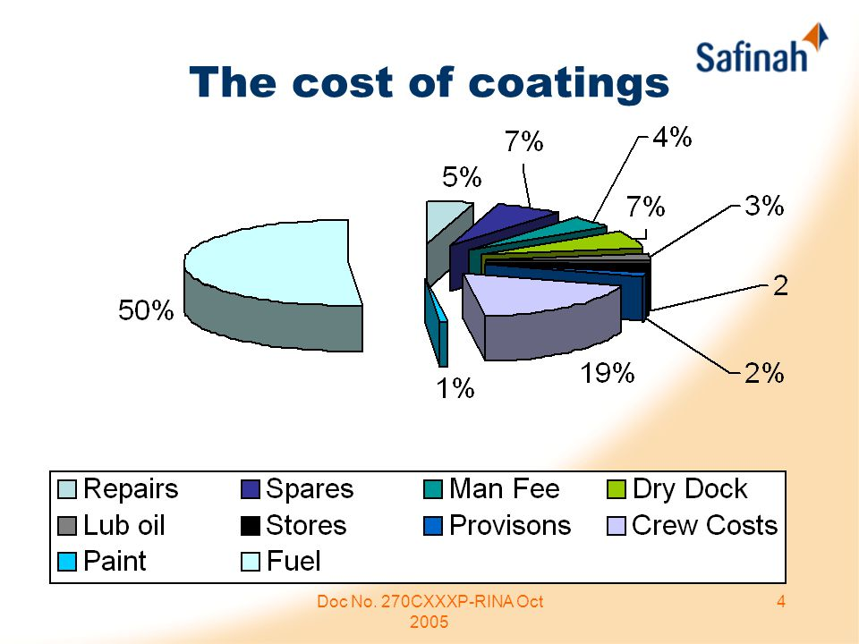 Doc No. 270CXXXP-RINA Oct 2005 4 The cost of coatings