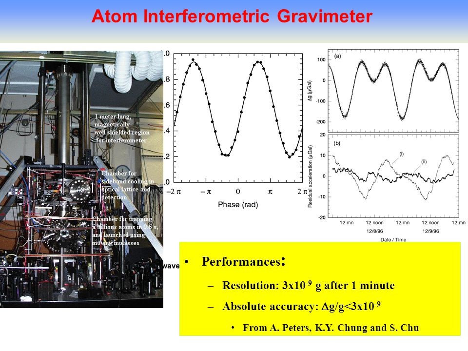 31 Atom Interferometric Gravimeter Performances : –Resolution: 3x10 -9 g after 1 minute –Absolute accuracy:  g/g<3x10 -9 From A.
