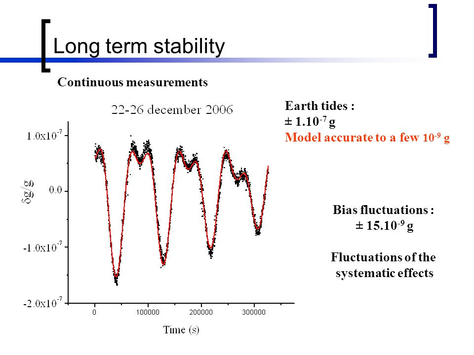 Long term stability Bias fluctuations : ± 15.10 -9 g Fluctuations of the systematic effects Earth tides : ± 1.10 -7 g Model accurate to a few 10 -9 g Continuous measurements