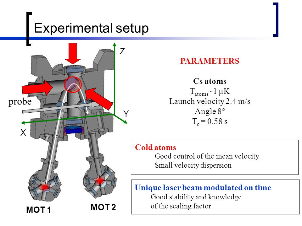 MOT 1 MOT 2 Z X Y Cold atoms Good control of the mean velocity Small velocity dispersion Unique laser beam modulated on time Good stability and knowledge of the scaling factor probe Experimental setup PARAMETERS Cs atoms T atoms ~1 µK Launch velocity 2.4 m/s Angle 8° T c = 0.58 s