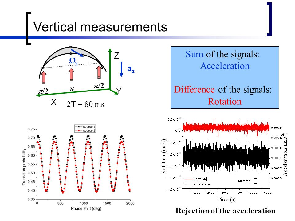 Vertical measurements yy Z X Y   /2 azaz 2T = 80 ms Sum of the signals: Acceleration Difference of the signals: Rotation Rejection of the acceleration