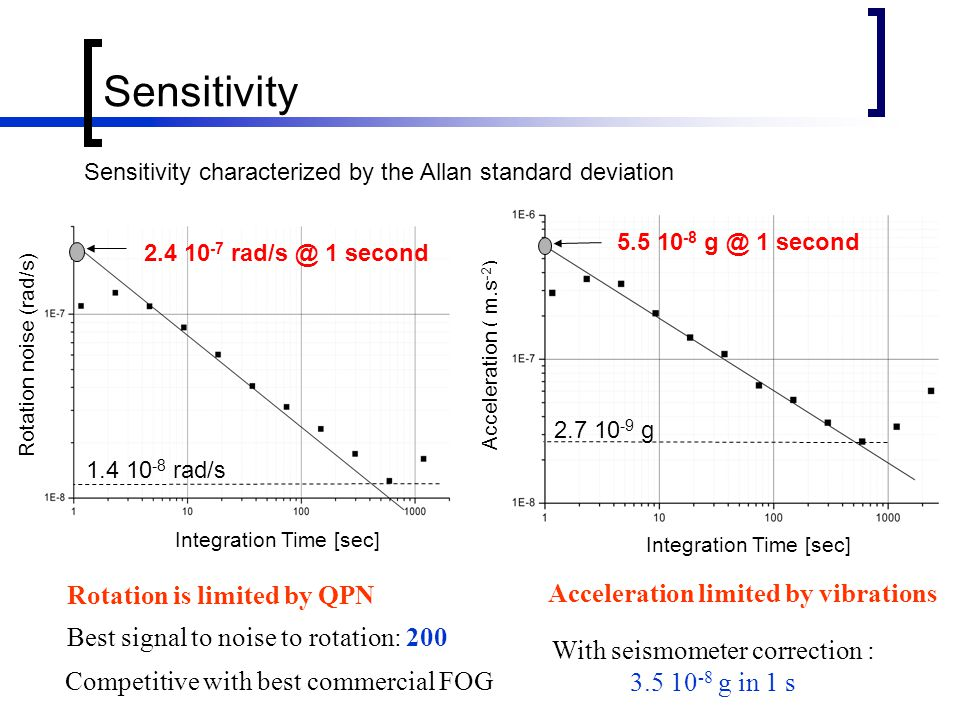 Sensitivity Rotation noise (rad/s) 2.4 10 -7 rad/s @ 1 second 1.4 10 -8 rad/s Integration Time [sec] Acceleration ( m.s -2 ) 2.7 10 -9 g 5.5 10 -8 g @ 1 second Integration Time [sec] Acceleration limited by vibrations Best signal to noise to rotation: 200 With seismometer correction : 3.5 10 -8 g in 1 s Rotation is limited by QPN Competitive with best commercial FOG Sensitivity characterized by the Allan standard deviation
