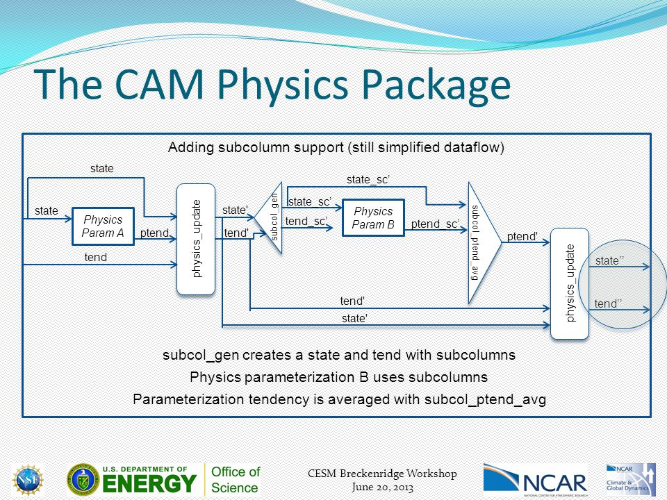 CESM Breckenridge Workshop June 20, 2013 The CAM Physics Package Physics parameterization B uses subcolumns state Physics Param A state ptendtend state physics_update tend Physics Param B ptend_sc' Adding subcolumn support (still simplified dataflow) subcol_ptend_avg ptend state_sc' subcol_gen tend_sc' subcol_gen creates a state and tend with subcolumns Parameterization tendency is averaged with subcol_ptend_avg state'' tend physics_update tend'' state