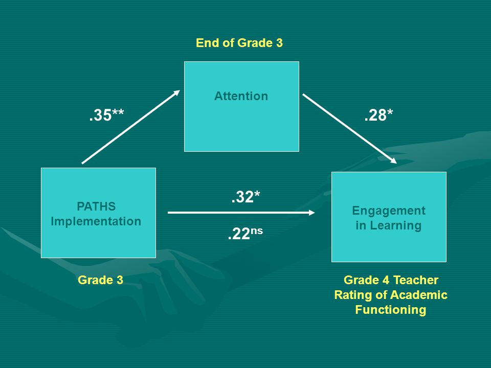 .35**.28*.22 ns Engagement in Learning PATHS Implementation Attention.32* Grade 3 End of Grade 3 Grade 4 Teacher Rating of Academic Functioning