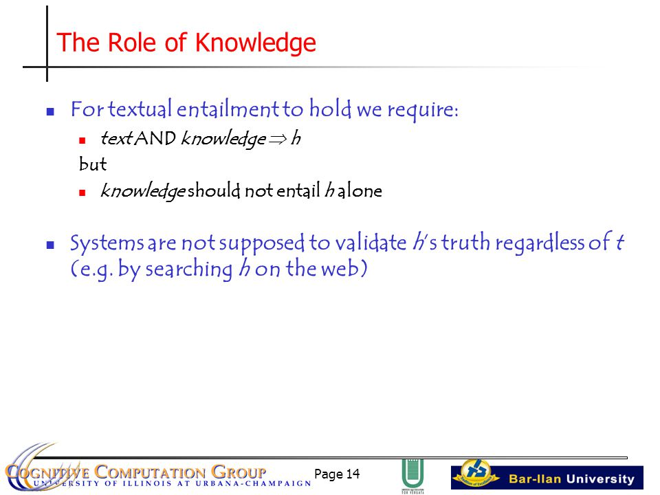 Page 14 The Role of Knowledge For textual entailment to hold we require: text AND knowledge  h but knowledge should not entail h alone Systems are not supposed to validate h's truth regardless of t (e.g.