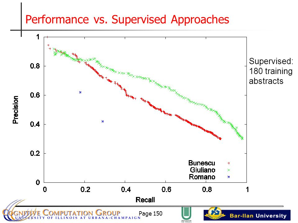 Page 150 Performance vs. Supervised Approaches Supervised: 180 training abstracts
