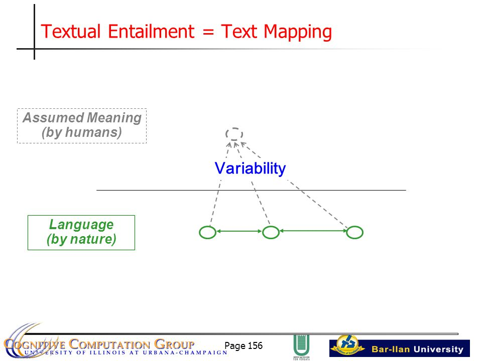 Page 156 Textual Entailment = Text Mapping Assumed Meaning (by humans) Language (by nature) Variability