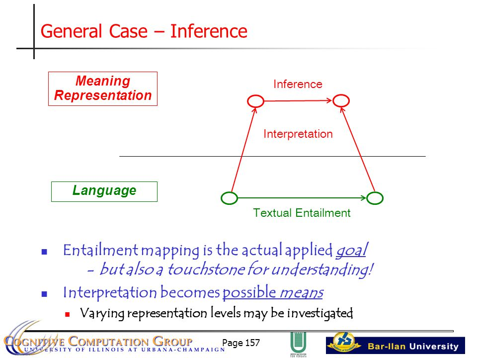 Page 157 General Case – Inference Meaning Representation Language Inference Interpretation Textual Entailment Entailment mapping is the actual applied goal - but also a touchstone for understanding.