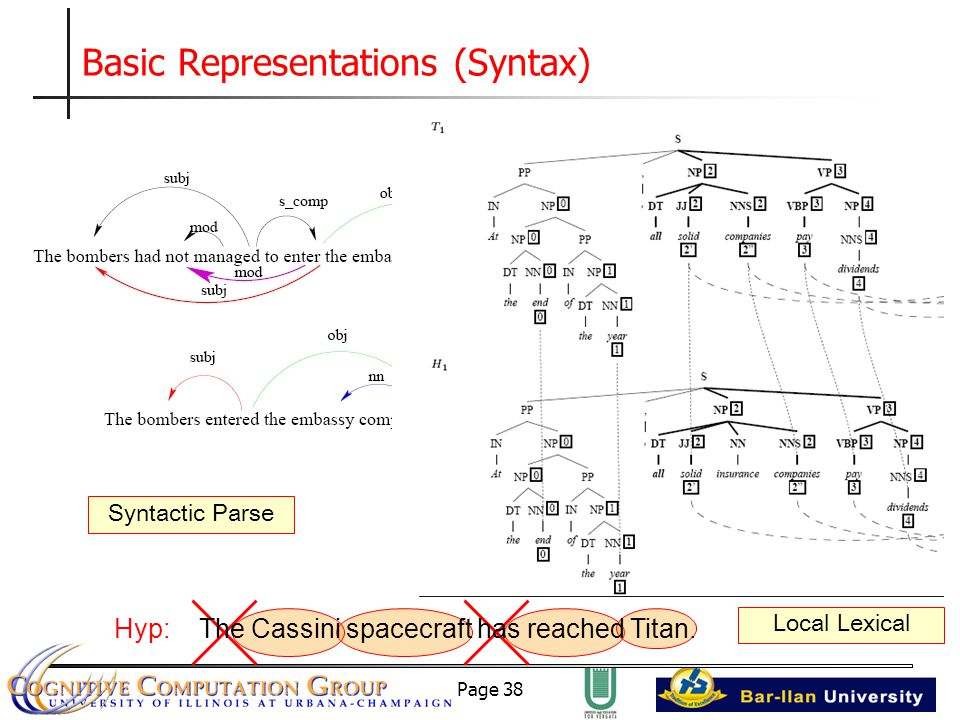 Page 38 Basic Representations (Syntax) Local Lexical Syntactic Parse Hyp: The Cassini spacecraft has reached Titan.