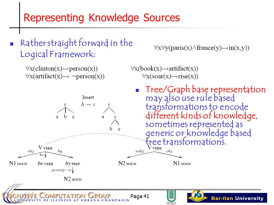 Page 41 Representing Knowledge Sources Rather straight forward in the Logical Framework: Tree/Graph base representation may also use rule based transformations to encode different kinds of knowledge, sometimes represented as generic or knowledge based tree transformations.