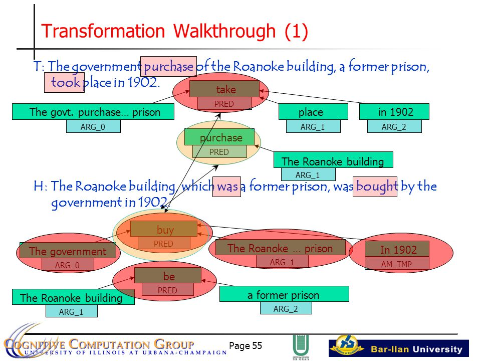 Page 55 Transformation Walkthrough (1) T: The government purchase of the Roanoke building, a former prison, took place in 1902.
