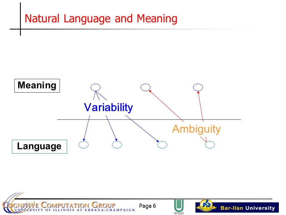 Page 6 Natural Language and Meaning Meaning Language Ambiguity Variability