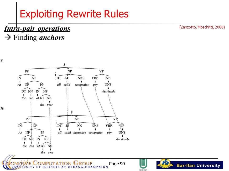 Page 90 Exploiting Rewrite Rules Intra-pair operations  Finding anchors (Zanzotto, Moschitti, 2006)