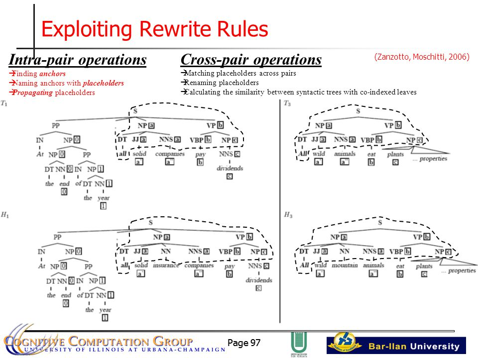 Page 97 Intra-pair operations  Finding anchors  Naming anchors with placeholders  Propagating placeholders Exploiting Rewrite Rules Cross-pair operations  Matching placeholders across pairs  Renaming placeholders  Calculating the similarity between syntactic trees with co-indexed leaves (Zanzotto, Moschitti, 2006)