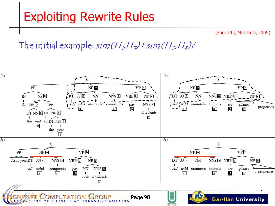 Page 98 Exploiting Rewrite Rules The initial example: sim(H 1,H 3 ) > sim(H 2,H 3 ).