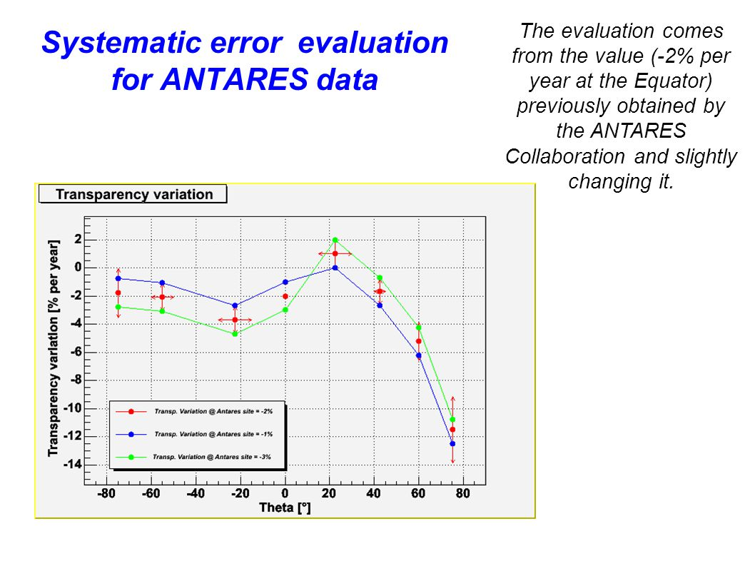 Systematic error evaluation for ANTARES data The evaluation comes from the value (-2% per year at the Equator) previously obtained by the ANTARES Collaboration and slightly changing it.