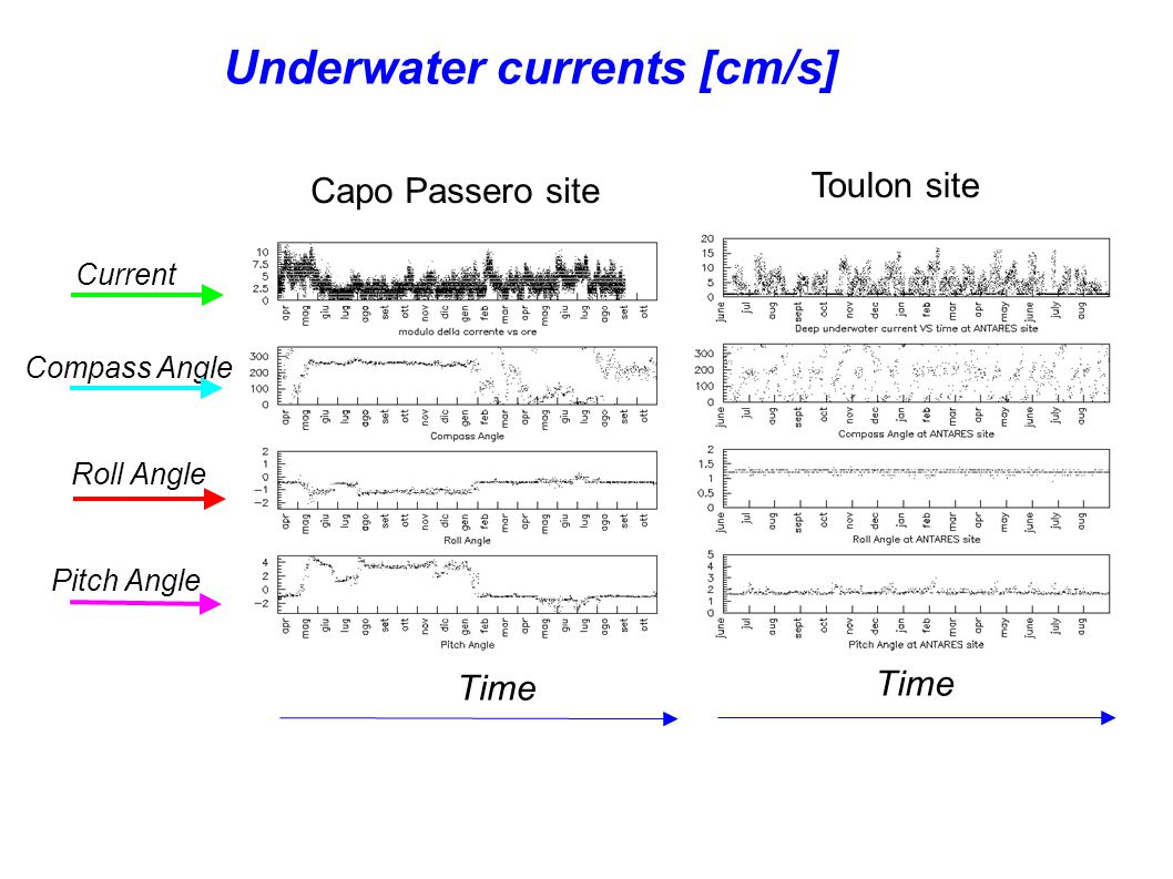 Underwater currents [cm/s] Capo Passero site Toulon site Time Current Compass Angle Roll Angle Pitch Angle