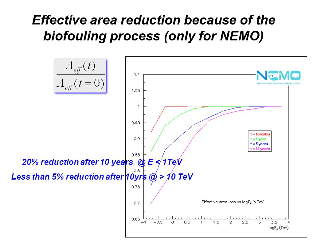 Effective area reduction because of the biofouling process (only for NEMO) 20% reduction after 10 years @ E < 1TeV Less than 5% reduction after 10yrs @ > 10 TeV