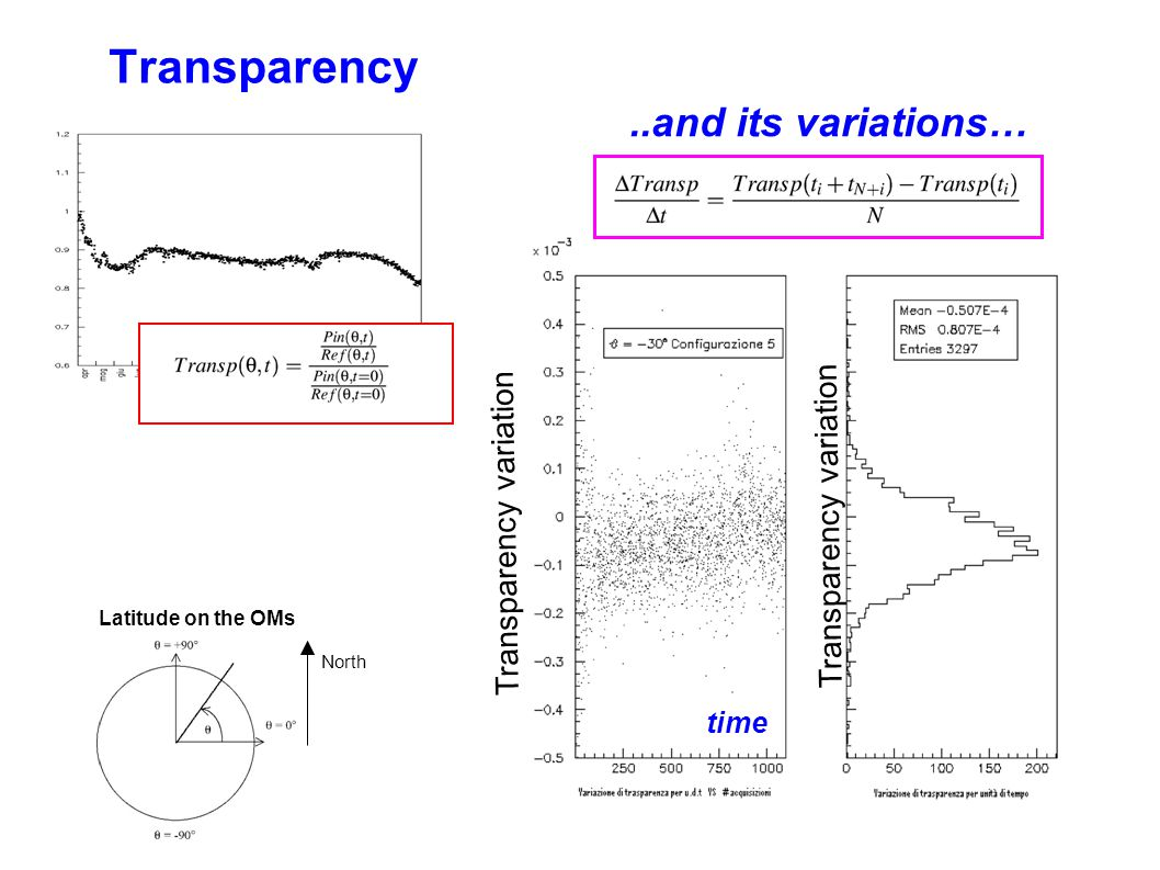 Transparency..and its variations… North Latitude on the OMs time Transparency variation Time