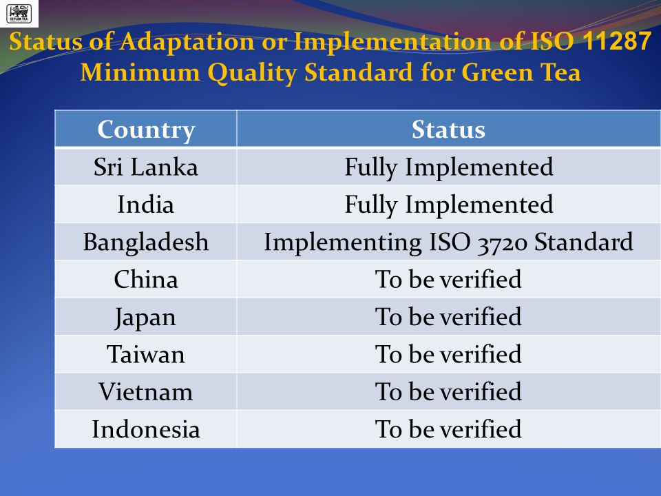 Status of Adaptation or Implementation of ISO 11287 Minimum Quality Standard for Green Tea CountryStatus Sri LankaFully Implemented IndiaFully Implemented BangladeshImplementing ISO 3720 Standard ChinaTo be verified JapanTo be verified TaiwanTo be verified VietnamTo be verified IndonesiaTo be verified