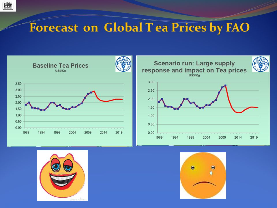 Forecast on Global T ea Prices by FAO