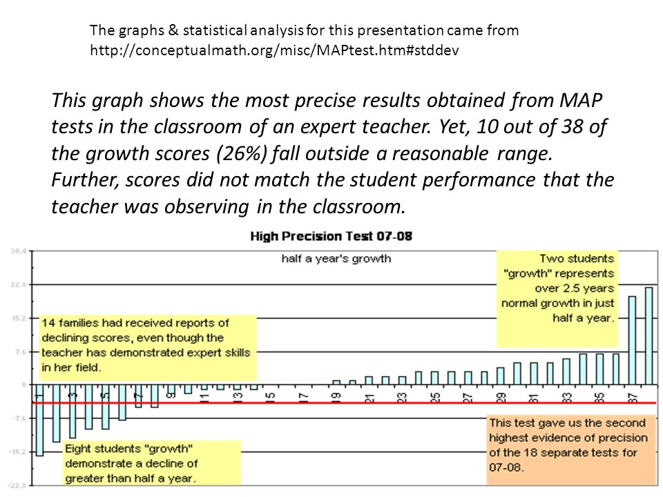 This graph shows the most precise results obtained from MAP tests in the classroom of an expert teacher.