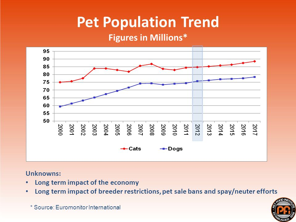 Pet Population Trend Figures in Millions* * Source: Euromonitor International Unknowns: Long term impact of the economy Long term impact of breeder restrictions, pet sale bans and spay/neuter efforts