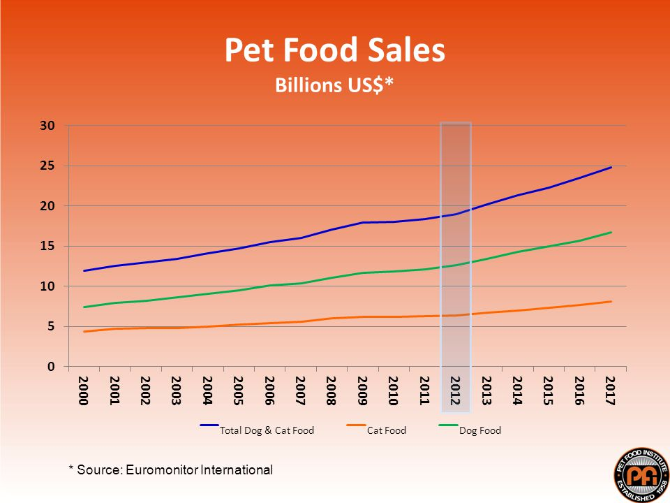 Pet Food Sales Billions US$* * Source: Euromonitor International