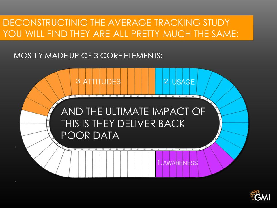DECONSTRUCTINIG THE AVERAGE TRACKING STUDY YOU WILL FIND THEY ARE ALL PRETTY MUCH THE SAME: MOSTLY MADE UP OF 3 CORE ELEMENTS: AND THE ULTIMATE IMPACT OF THIS IS THEY DELIVER BACK POOR DATA 1.