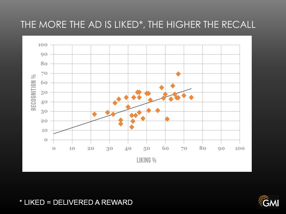THE MORE THE AD IS LIKED*, THE HIGHER THE RECALL * LIKED = DELIVERED A REWARD