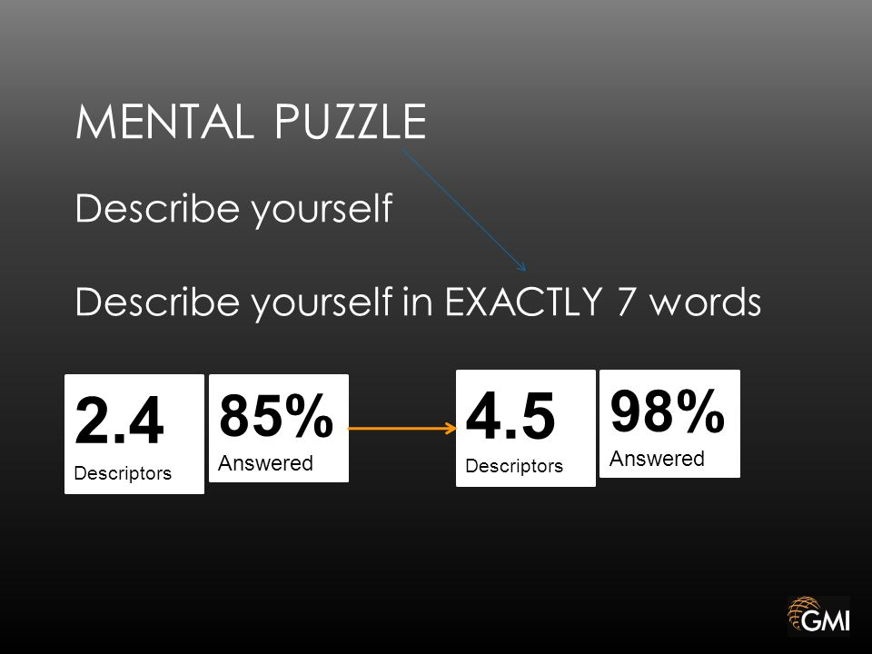 MENTAL PUZZLE Describe yourself Describe yourself in EXACTLY 7 words 2.4 Descriptors 85% Answered 4.5 Descriptors 98% Answered